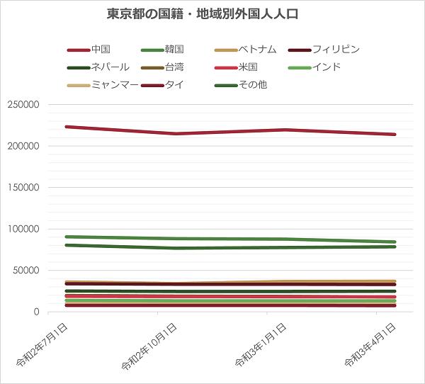 東京都の国籍・地域別外国人人口
