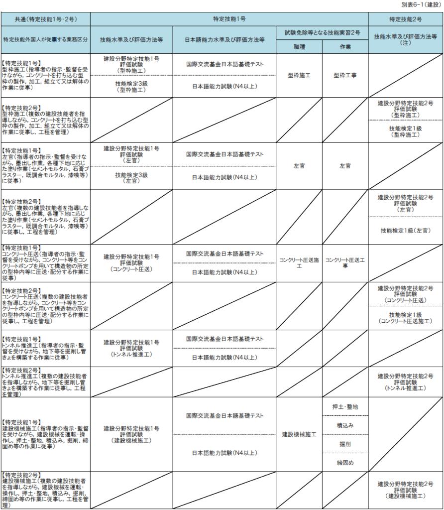 特定技能『建設』試験(1)