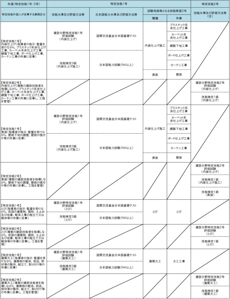 特定技能『建設』試験(3)