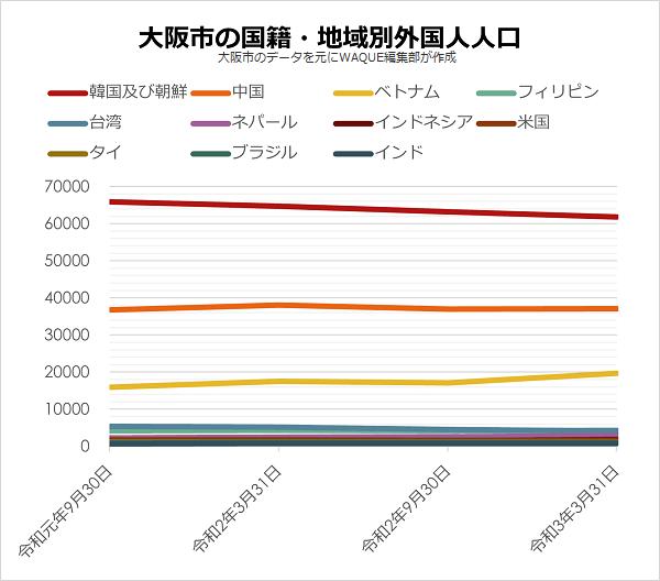 大阪市 国籍・地域別 外国人人口推移