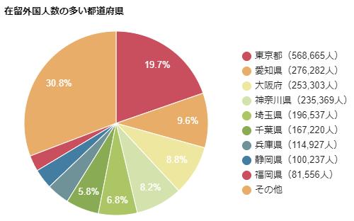 在留外国人の多い都道府県