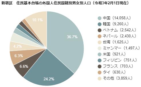 新宿区 住民基本台帳の外国人住民国籍別男女別人口