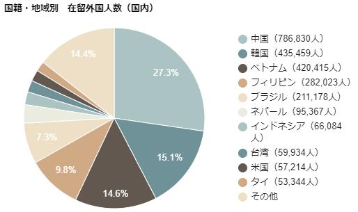 国籍・地域別 在留外国人数(国内)