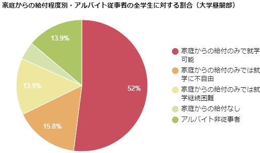 家庭からの給付程度別・アルバイト従事者の全学生に対する割合(大学昼間部)