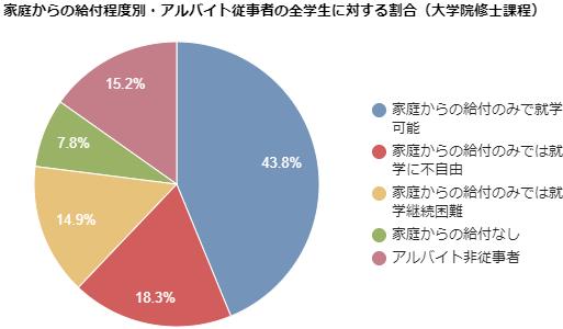 家庭からの給付程度別・アルバイト従事者の全学生に対する割合(大学院修士課程)