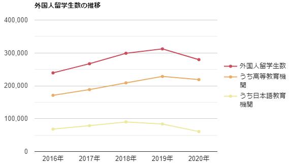 外国人留学生数の推移